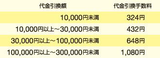 img_send_pay_daibiki4